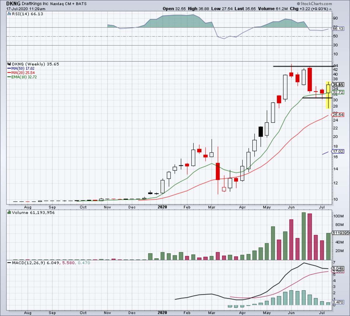 Weekly chart of DraftKings stock.