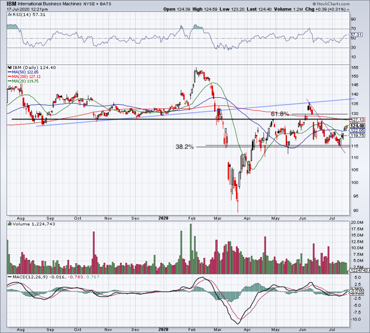 Daily chart of IBM stock.