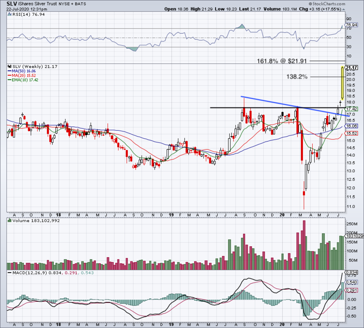Weekly chart of the SLV ETF.