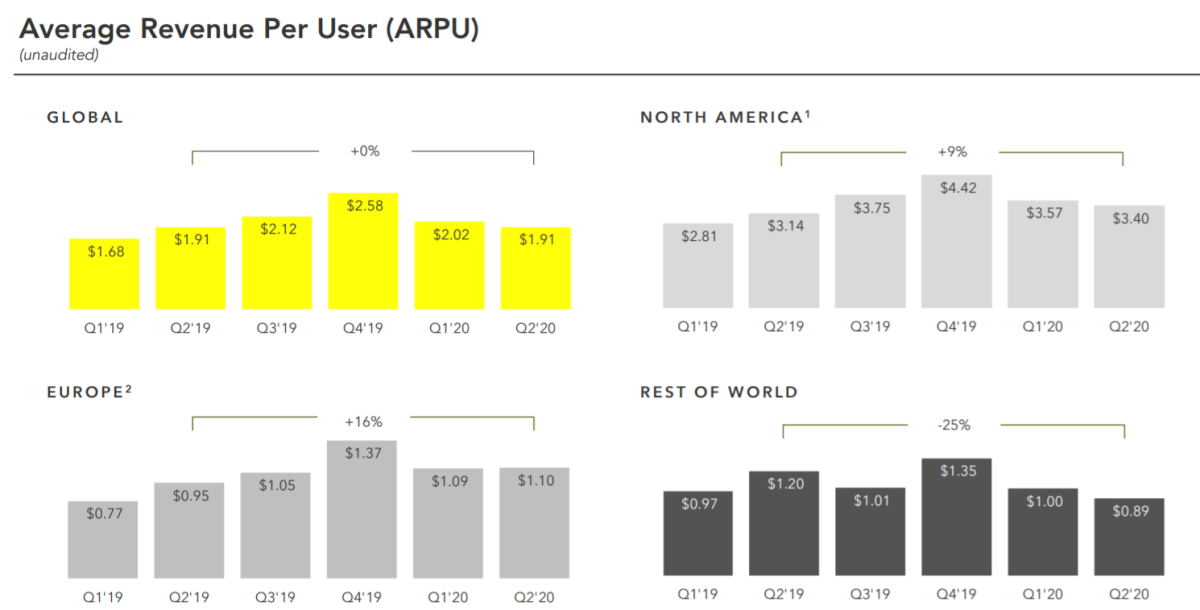 Snap's ARPU growth by region. Source: Snap.