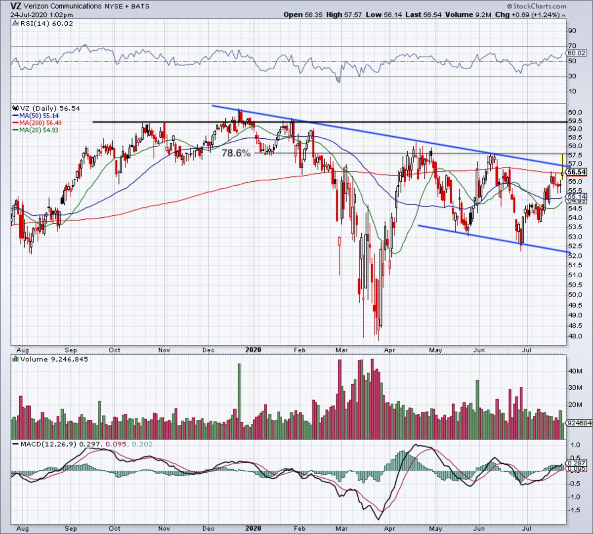 Daily chart of Verizon stock.