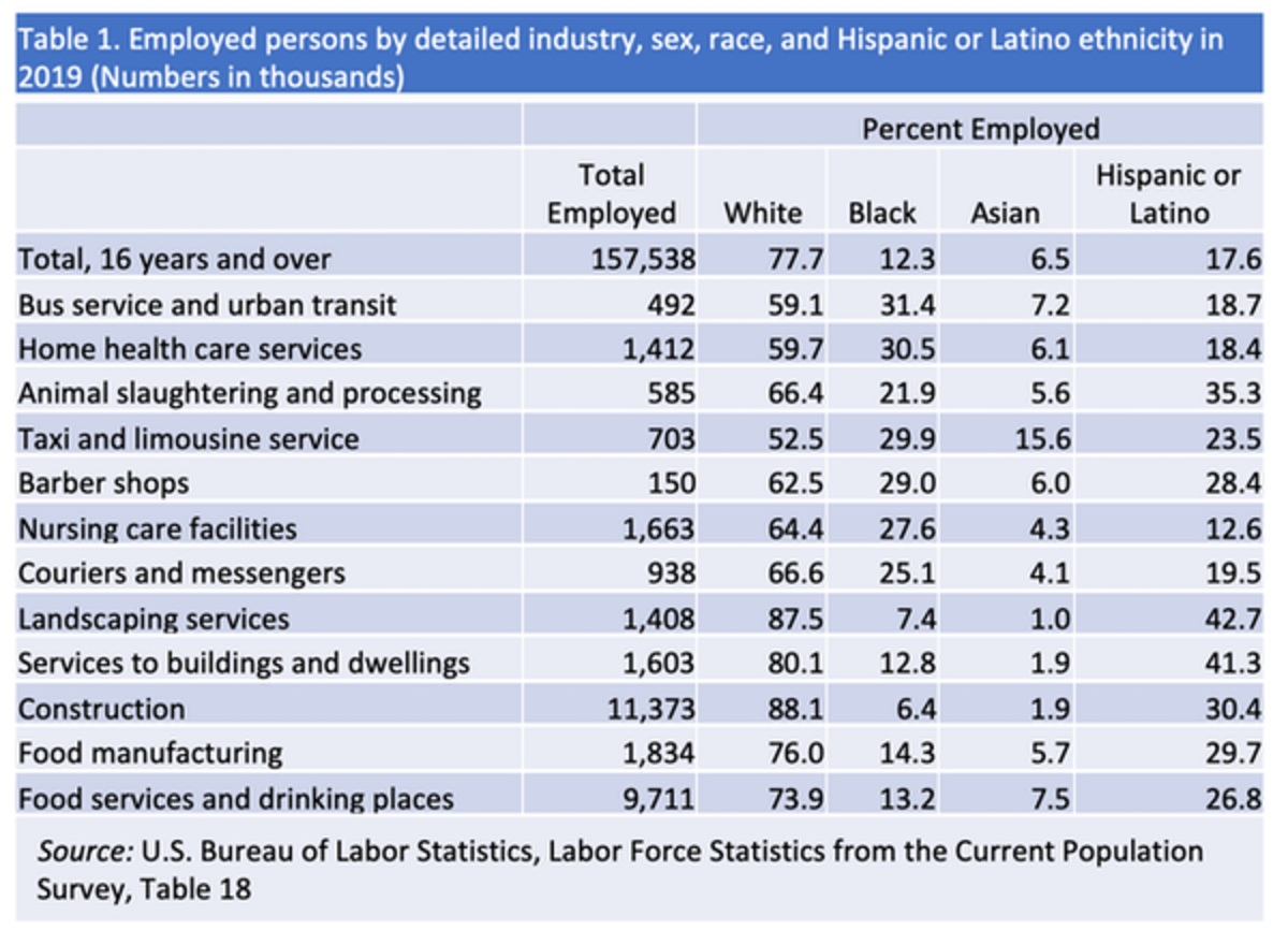 A number of occupations are not suited for telework and are not distributed evenly across the U.S. population. Credit: Cutler Cleveland/Boston University, CC BY