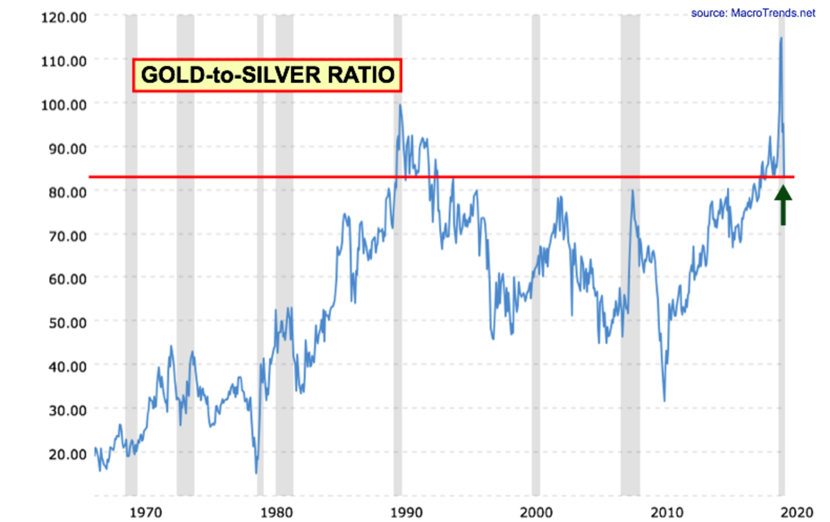 gold-to-silver-ratio-2020-07-27-macrotrends