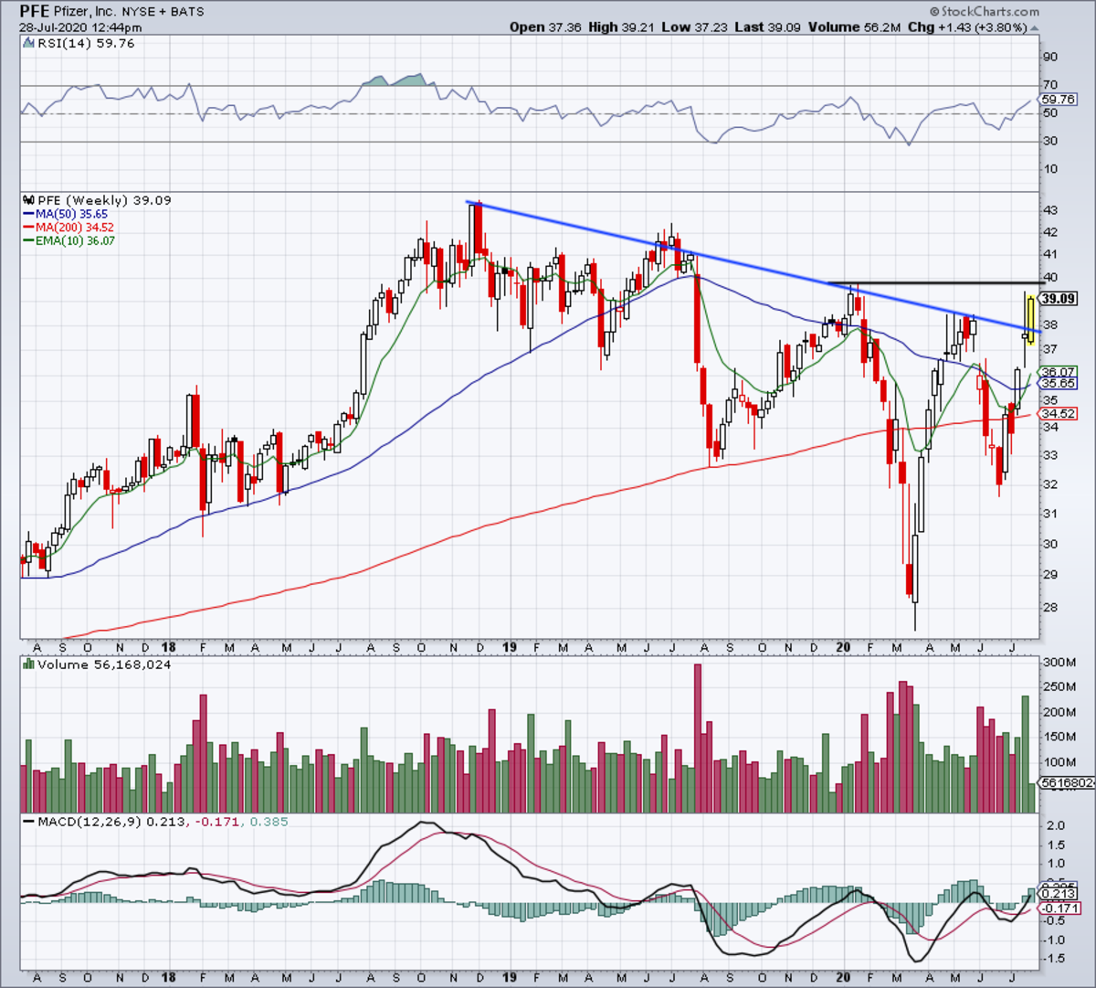 Weekly chart of Pfizer stock.