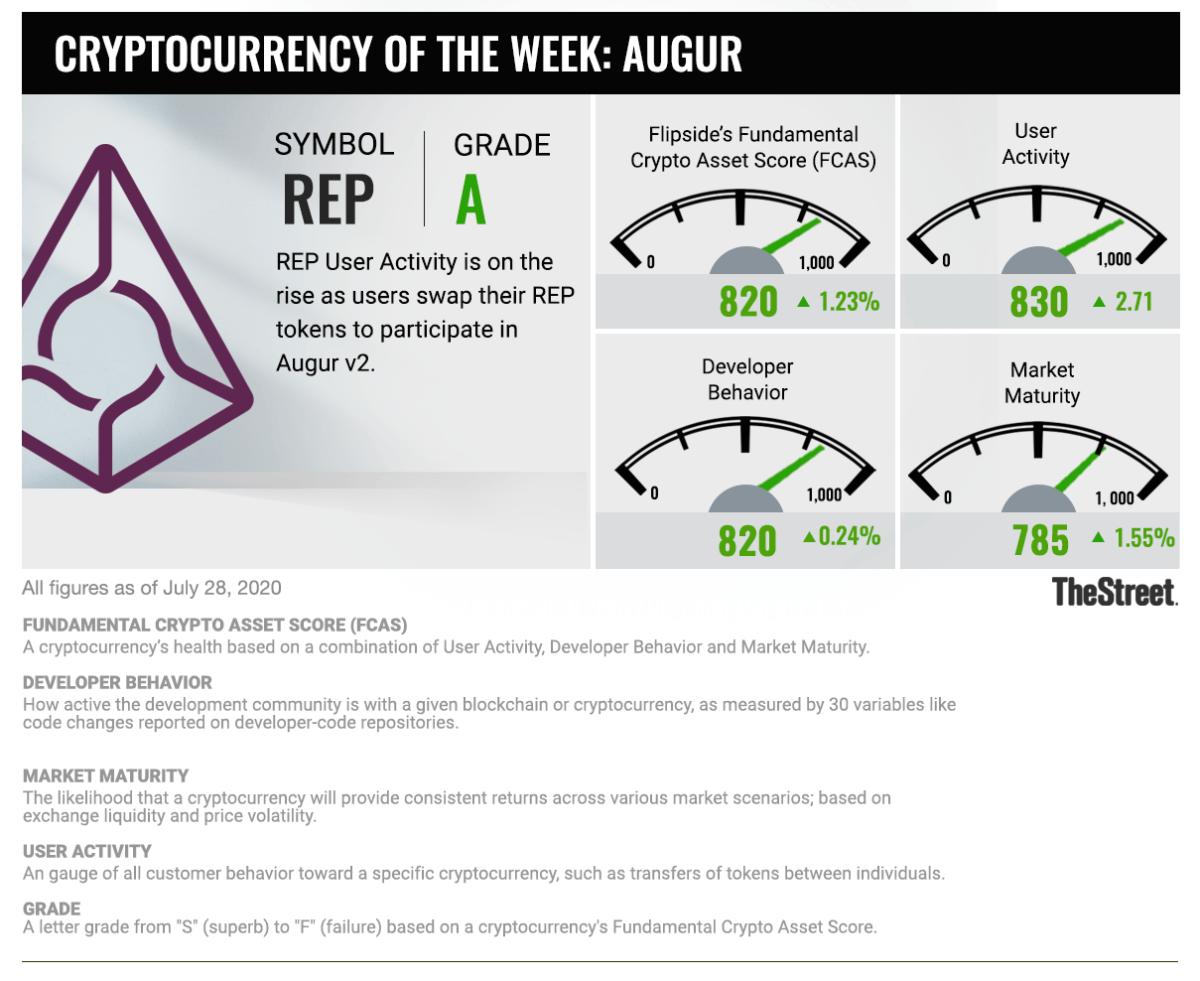 Cryptocurrency of the Week: 072820