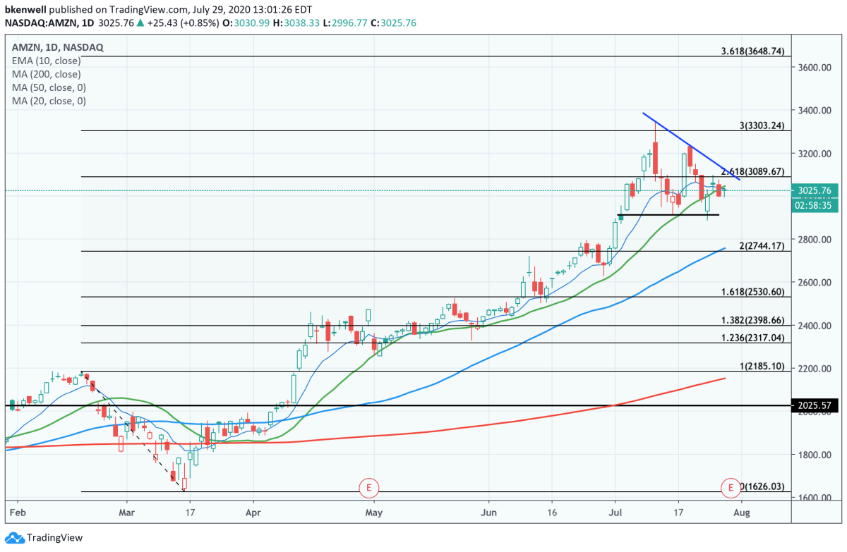 Daily chart of Amazon stock