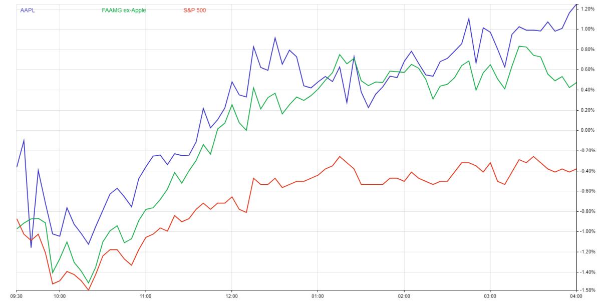 Apple stock chart vs. FAAMG vs. S&P 500
