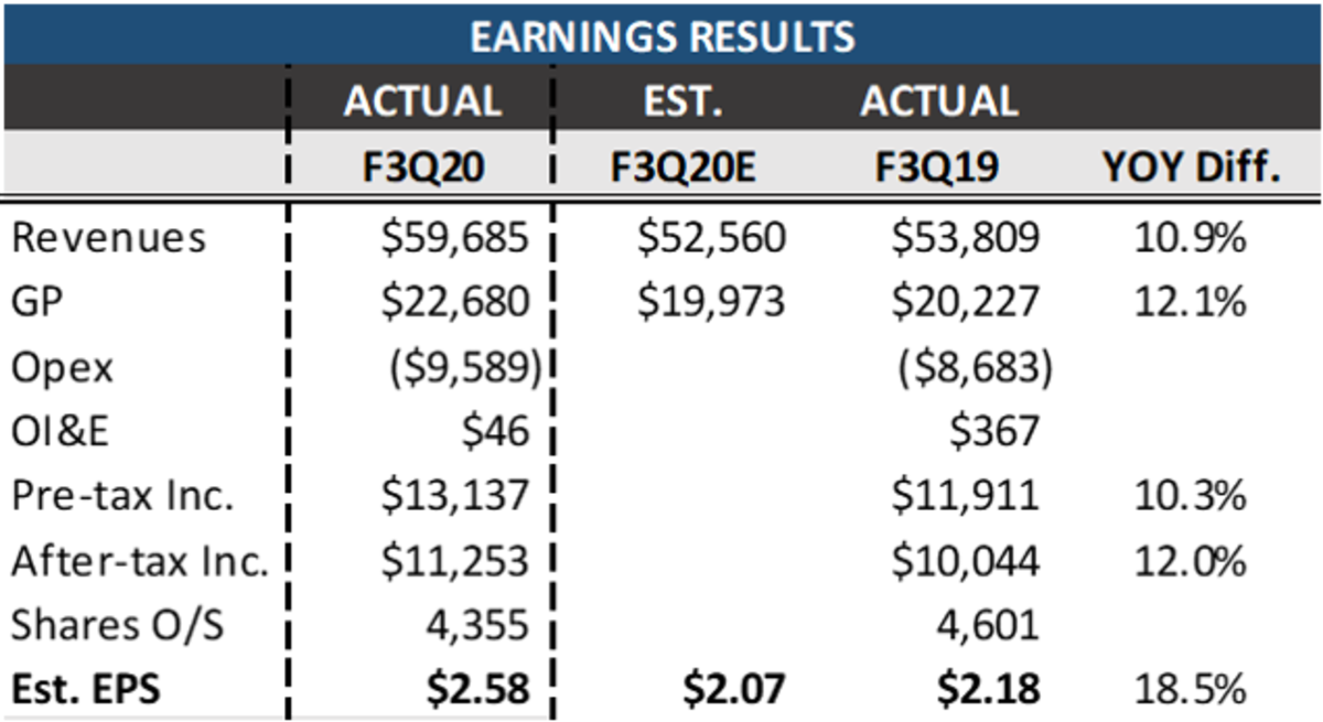 Apple Fiscal 3Q20 Results