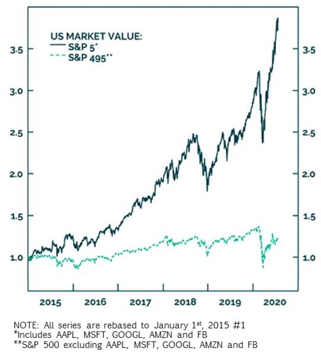 Top 5 market performers in S&P500