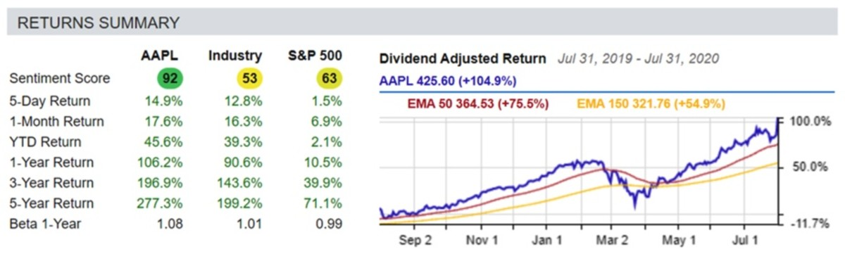 Returns Summary - AAPL July