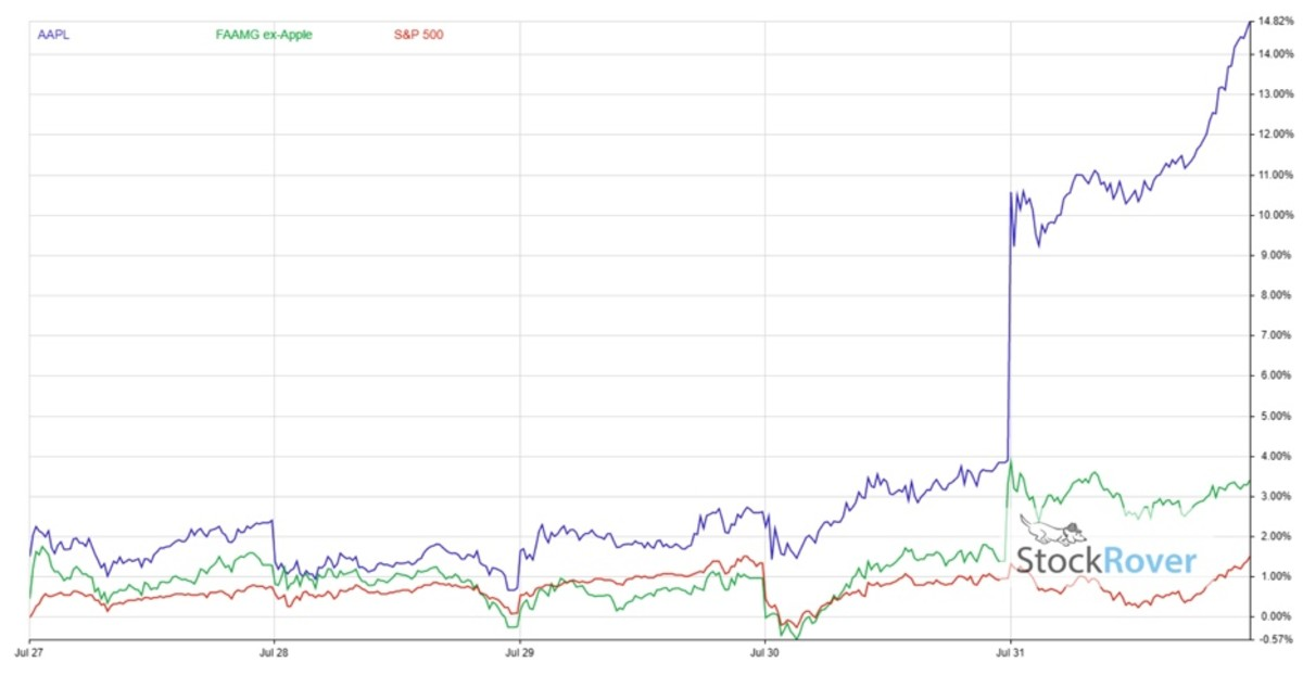 Apple Stock Perfomance - end July