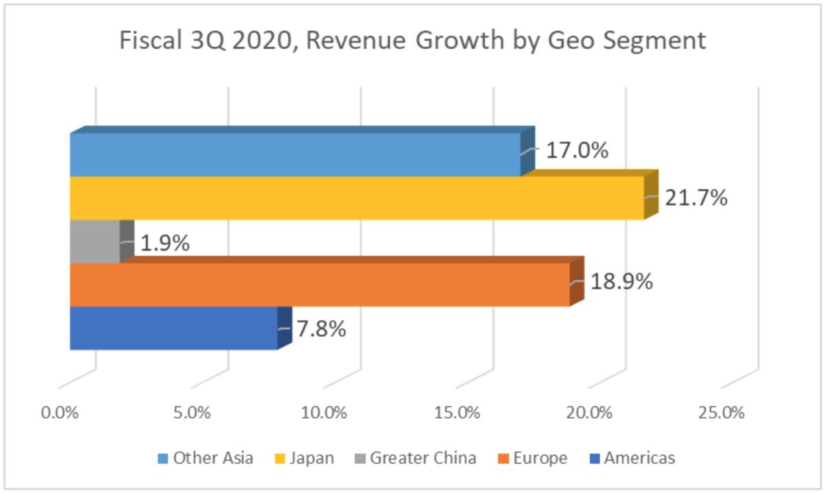 Fiscal 3Q 2020, Rev Growth