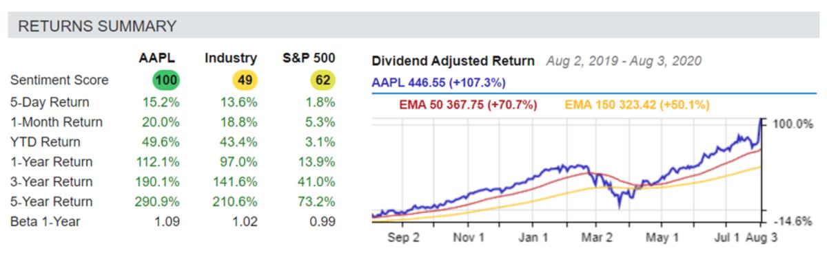 Returns Summary - AAPL / Industry / S&P 500