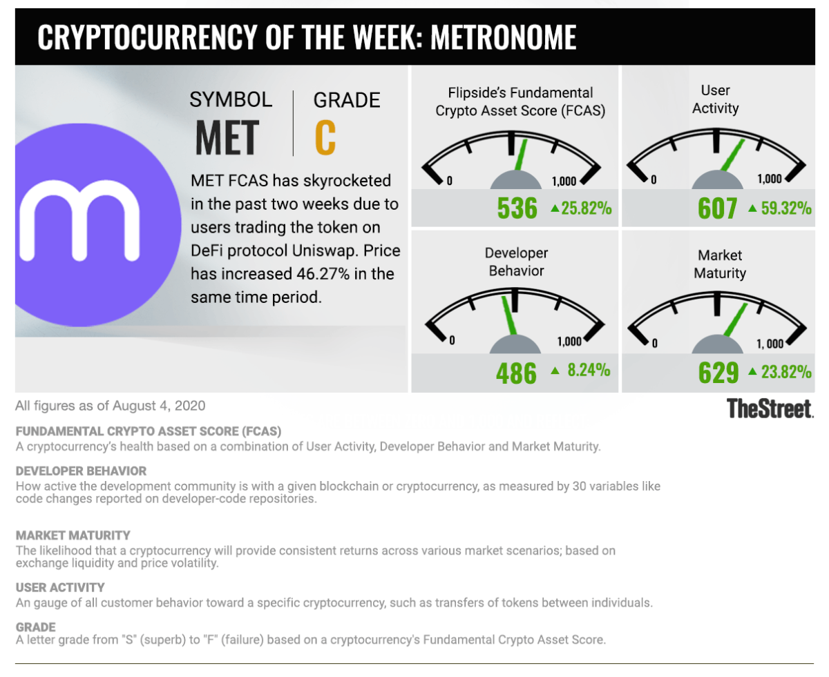 Cryptocurrency of the Week: 080420