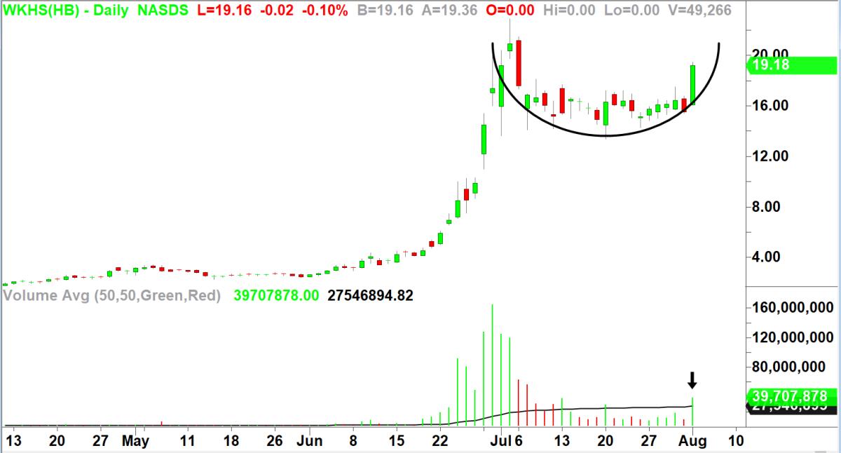Workhorse (WKHS). Chart by TradeStation.