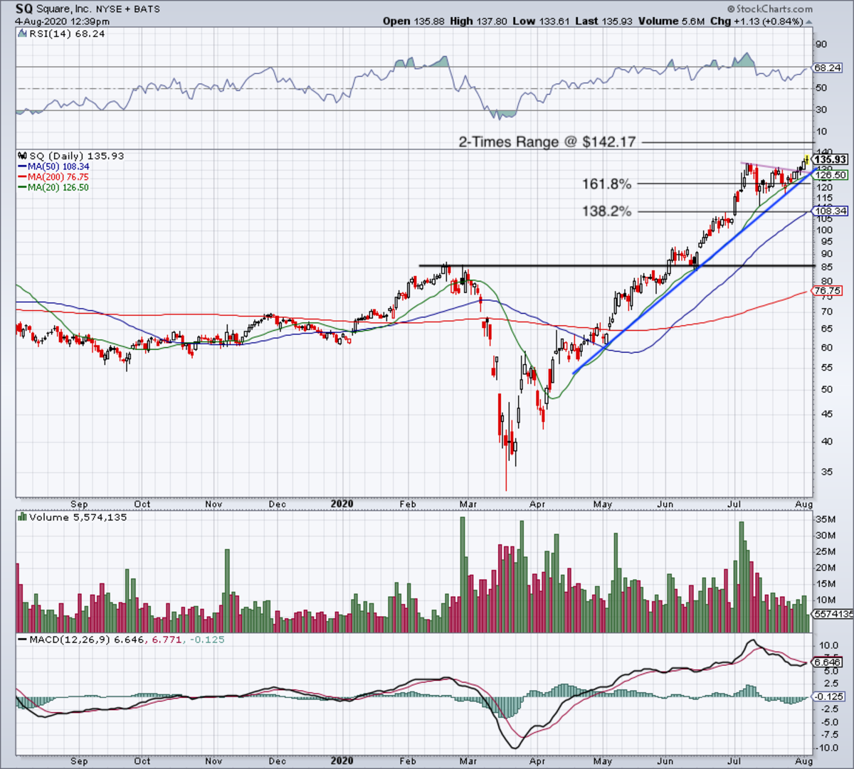 Daily chart of Square stock.
