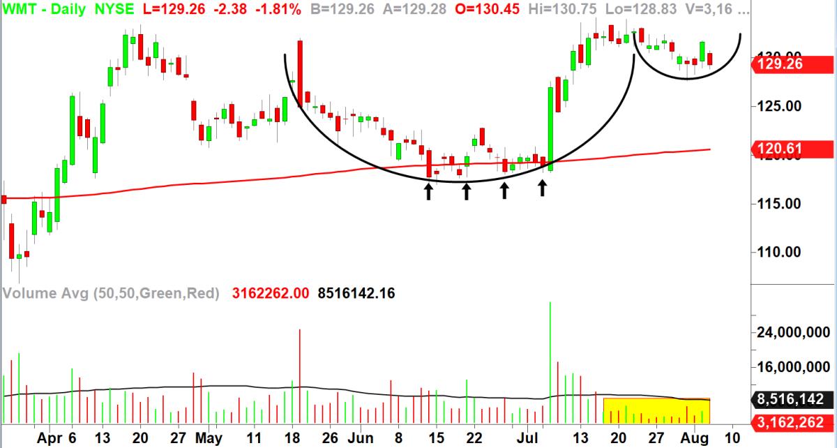 Wal-Mart. Chart by TradeStation