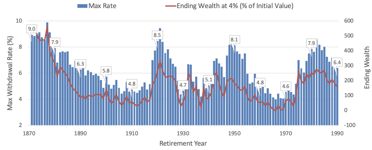 Maximum Sustainable Withdrawal Over 30 Year Periods