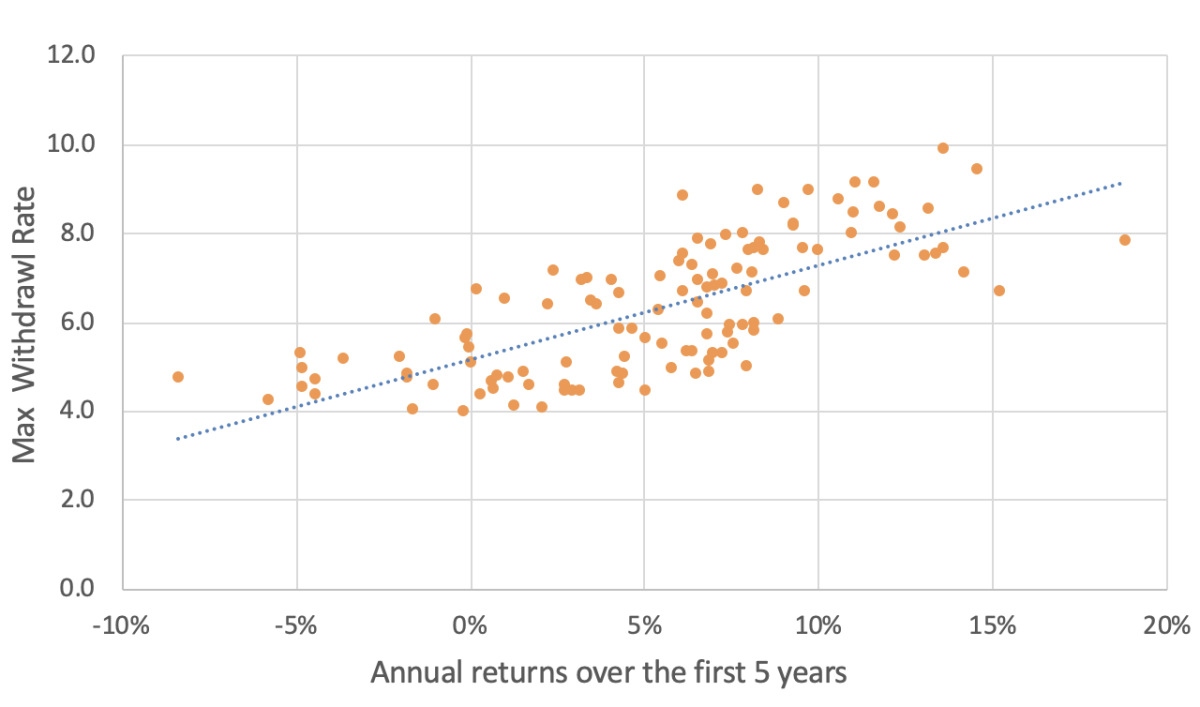 First 5 Years Returns and Withdrawal Rates