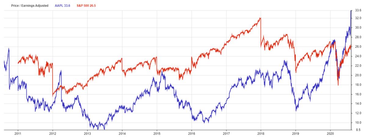 AAPL X S&P 500 - Price:Earnings