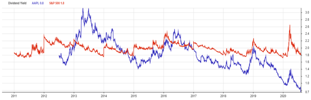 Dividend Yield - AAPL x S&P 500