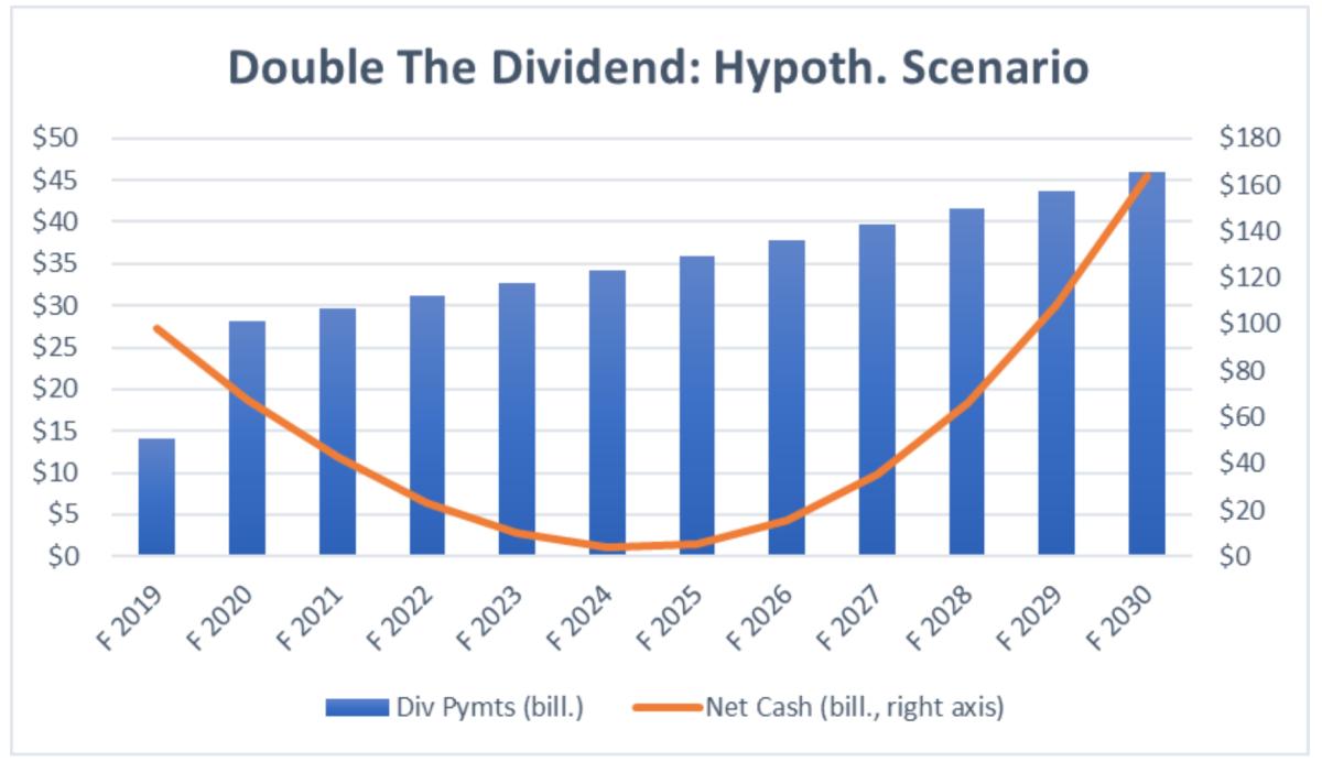 Double The Dividend: Hypoth. Scenario