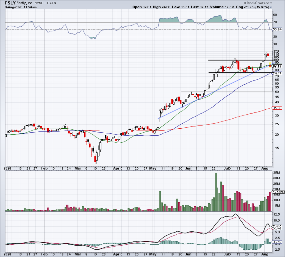 Daily chart of Fastly stock.