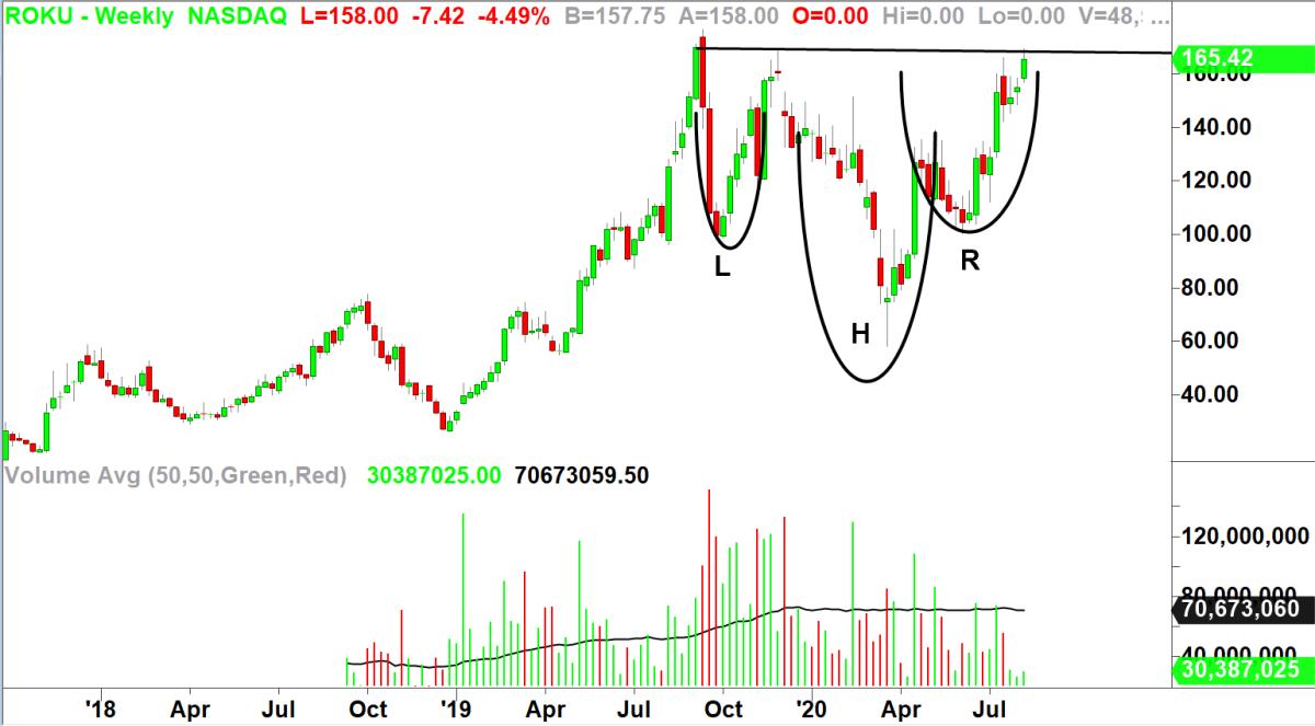 ROKU. Chart by TradeStation