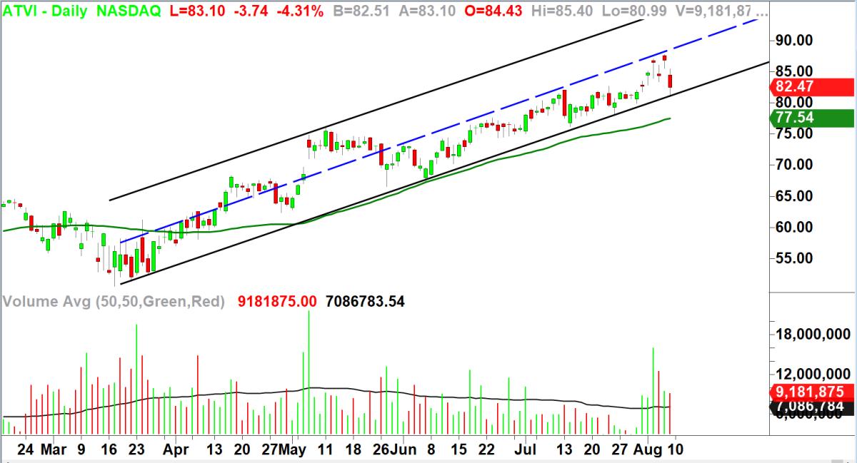 Activision (ATVI). Charts by TradeStation