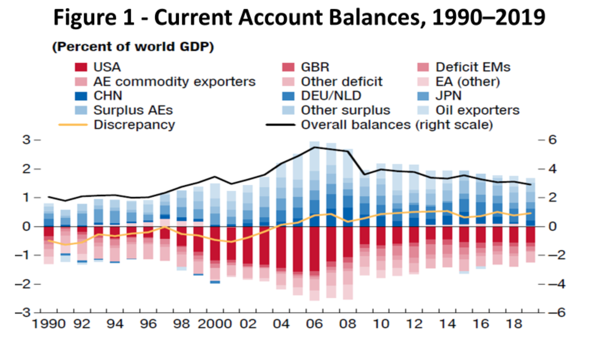 Source: IMF, 2020 External Sector Report                                                   Note: AEs = advanced economies; EA = euro area; EMs = emerging markets; AE commodity exporters comprise Australia, Canada, and New Zealand; deficit EMs comprise Brazil, India, Indonesia, Mexico, South Africa, and Turkey; oil exporters comprise WEO definition plus Norway; surplus AEs comprise Hong Kong SAR, China, Korea, Singapore, Sweden, Switzerland, and Taiwan Province of China. Other deficit (surplus) comprise all other economies running current account deficits (surpluses).