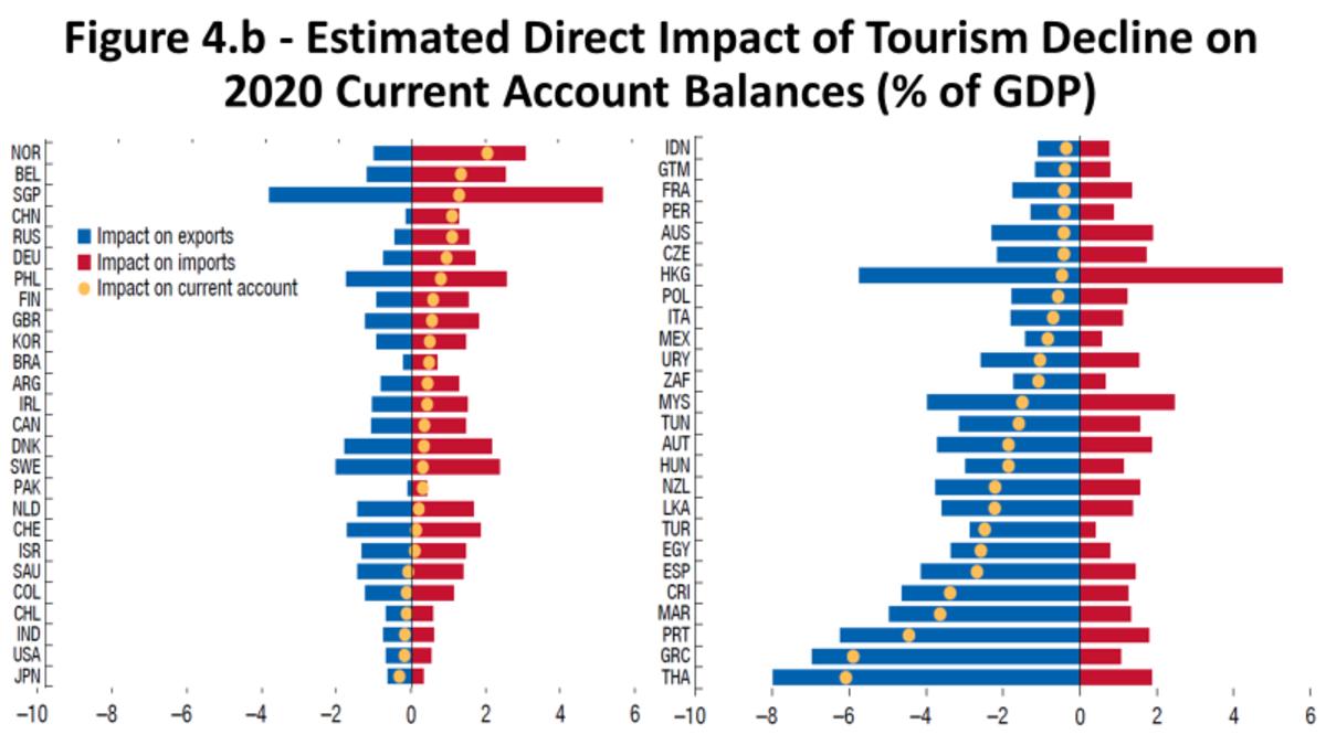 Source: IMF, 2020 External Sector Report