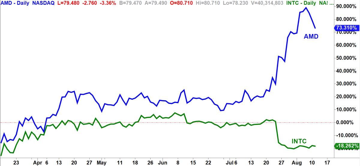 AMD vs. Intel. Chart by TradeStation