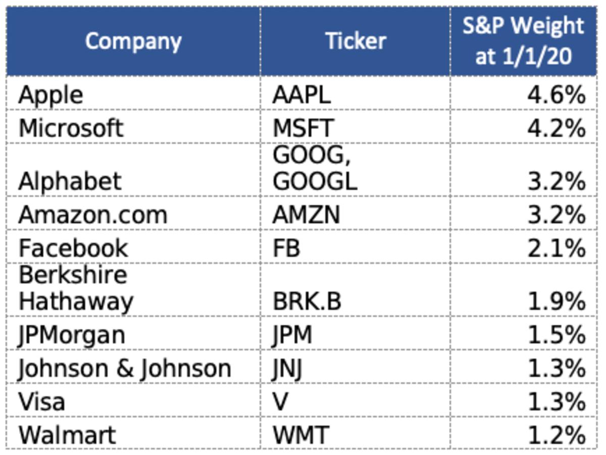biggest_SPX_stocks