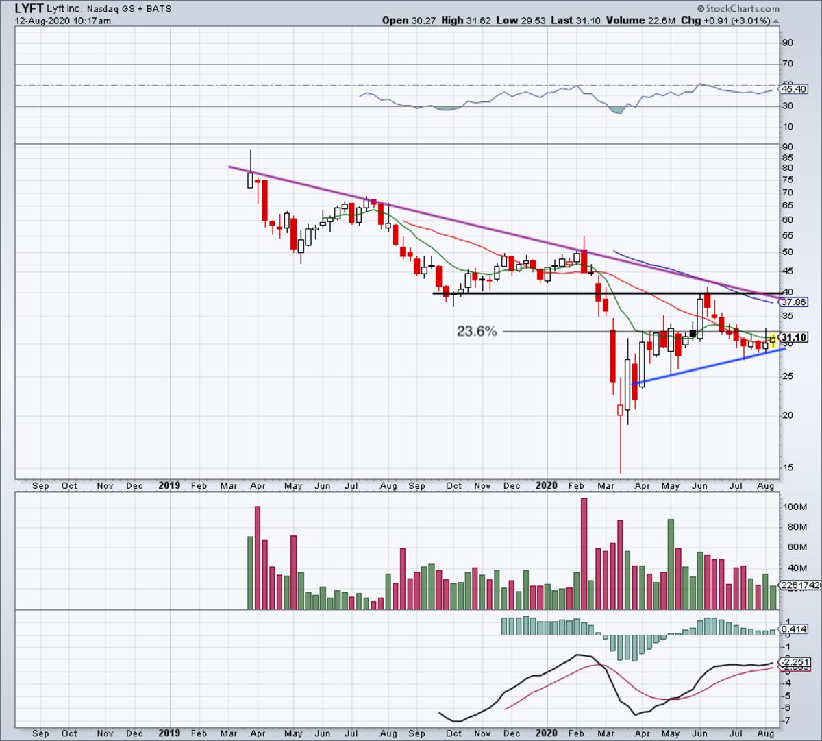Daily chart of Lyft stock.