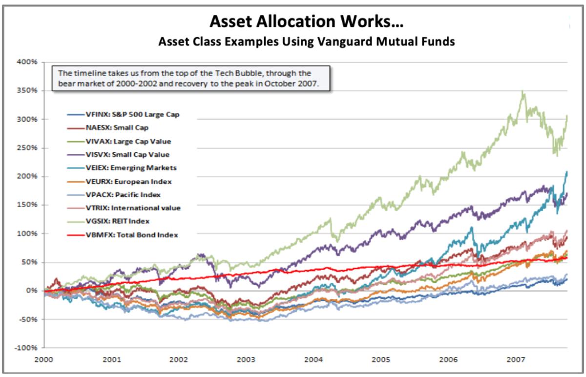Asset allocation works