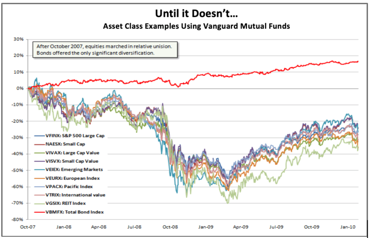 Asset Allocation doesn't work