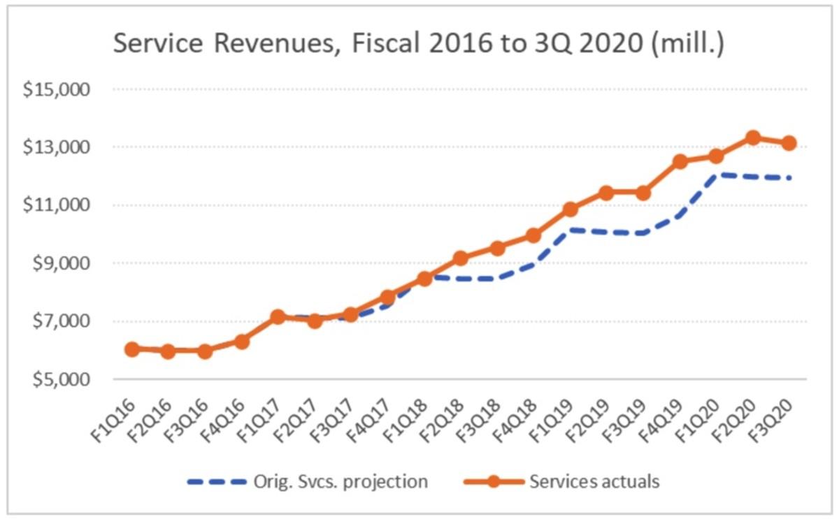 Services Revenues