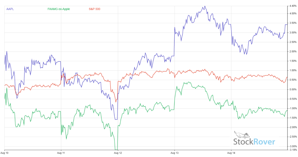 AAPL Stock Performance - Aug 10