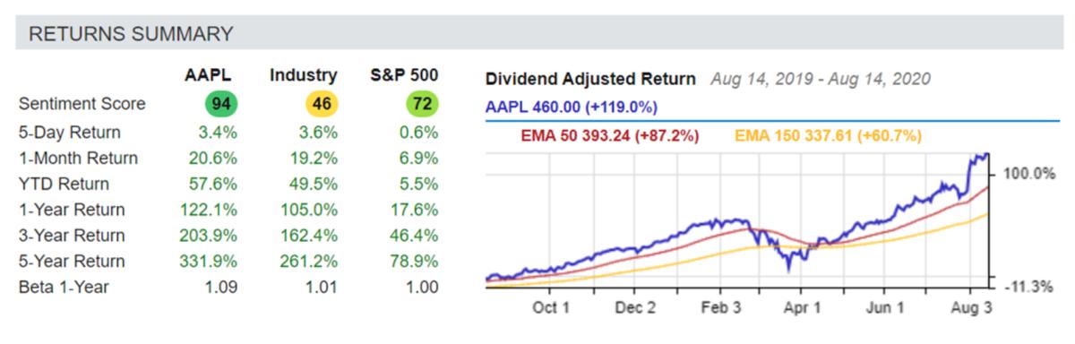 AAPL / Industry / S&P 500 - August 14