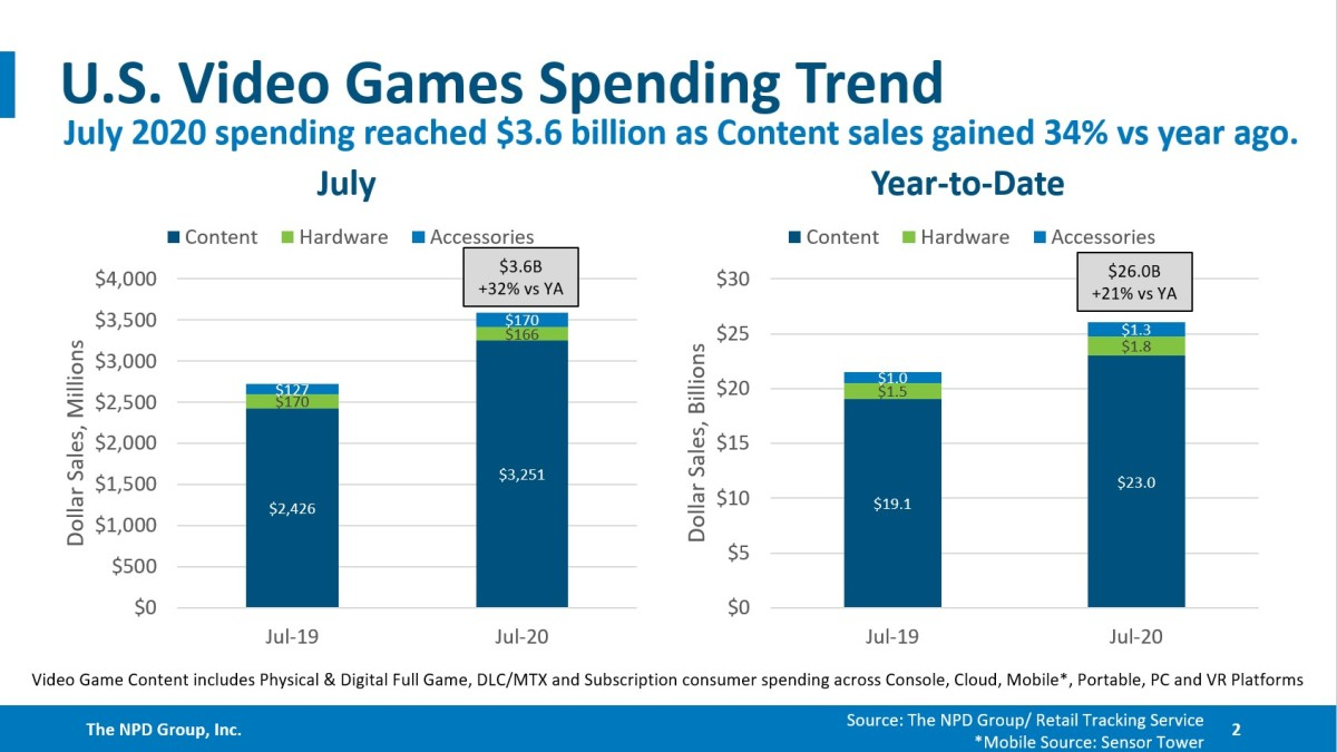 NPD's July U.S. video game spending estimates. Source: NPD.