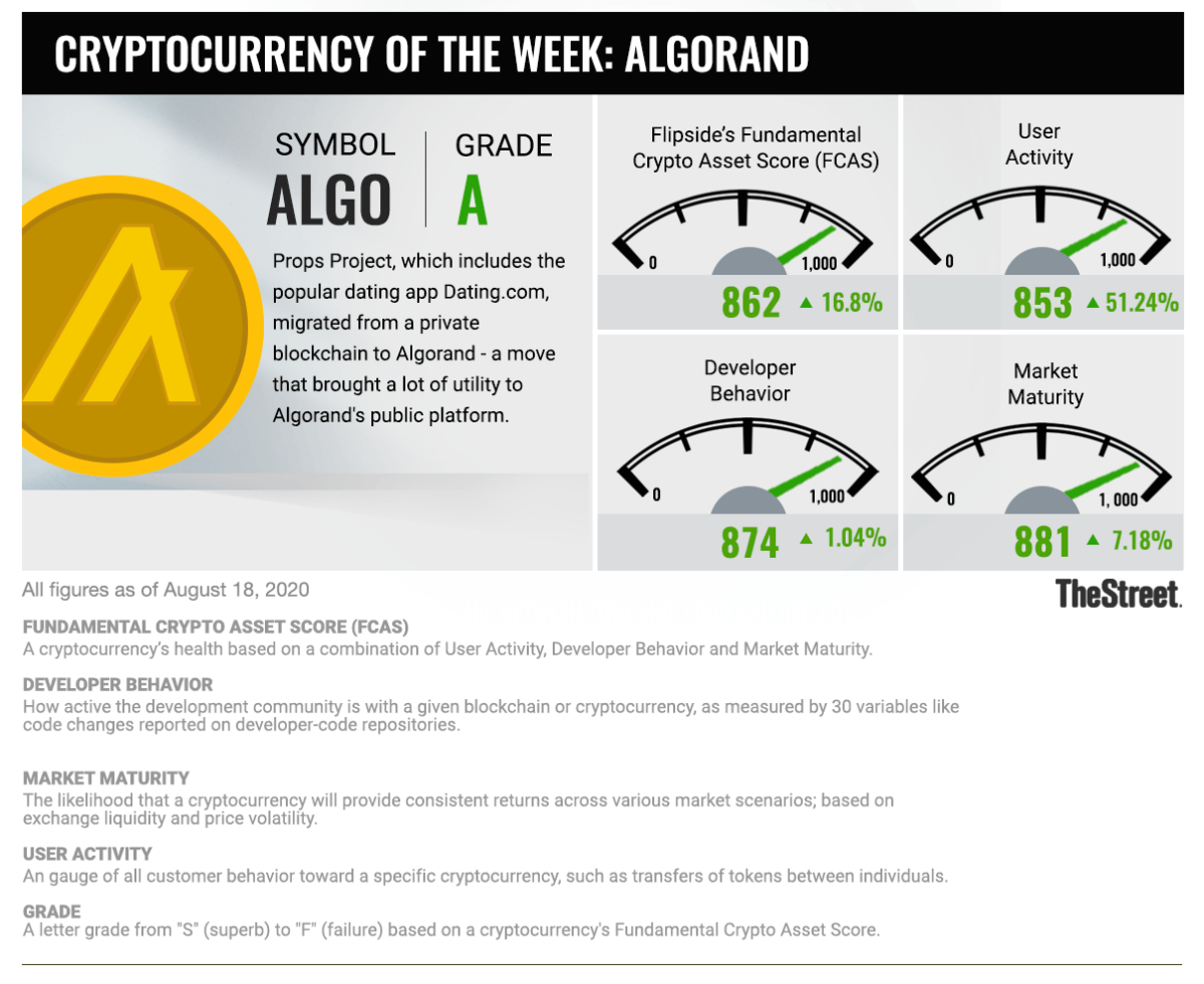 Cryptocurrency of the Week_081820