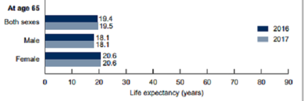 Mortality in the United States 2017