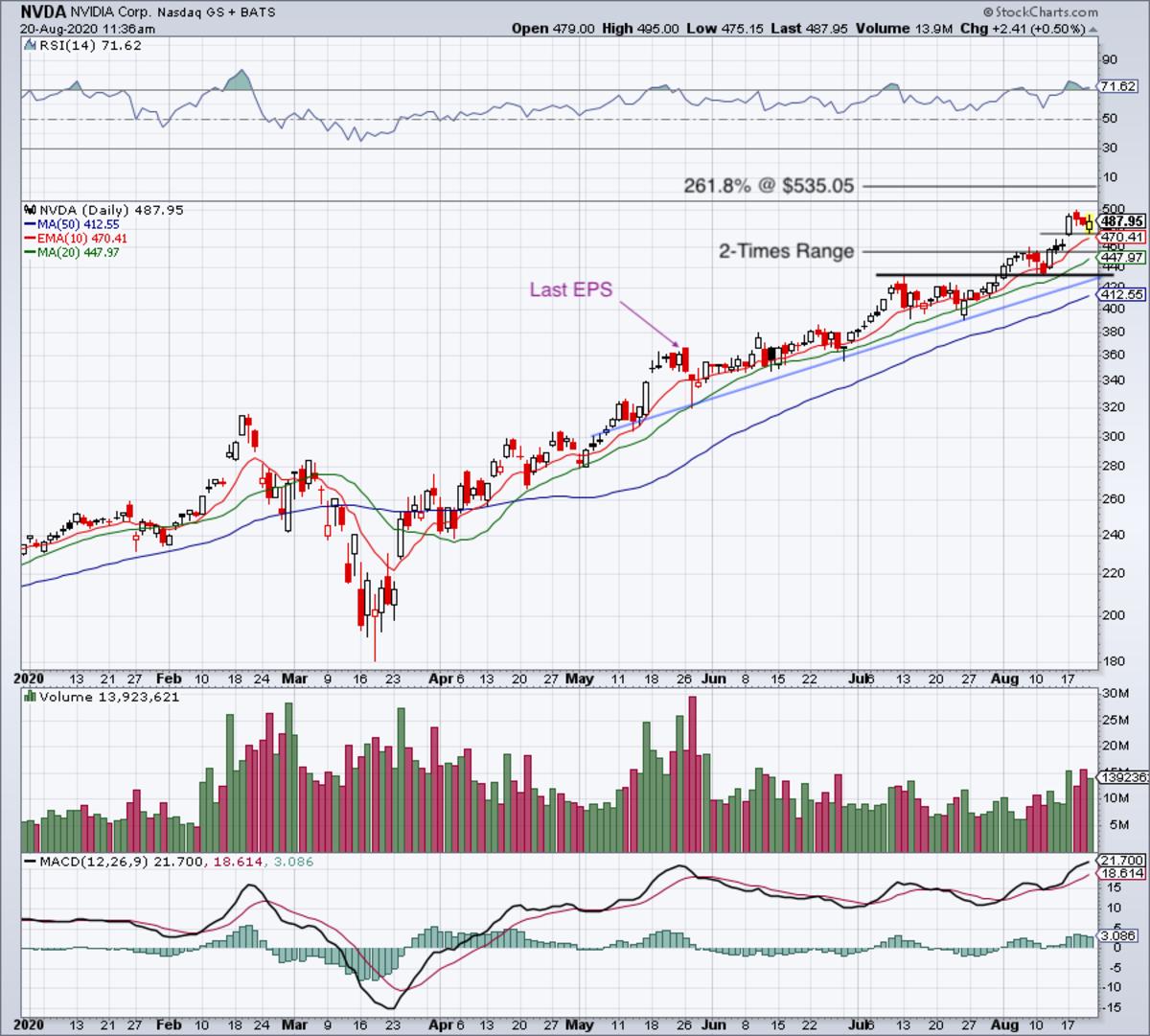 Daily chart of Nvidia stock.