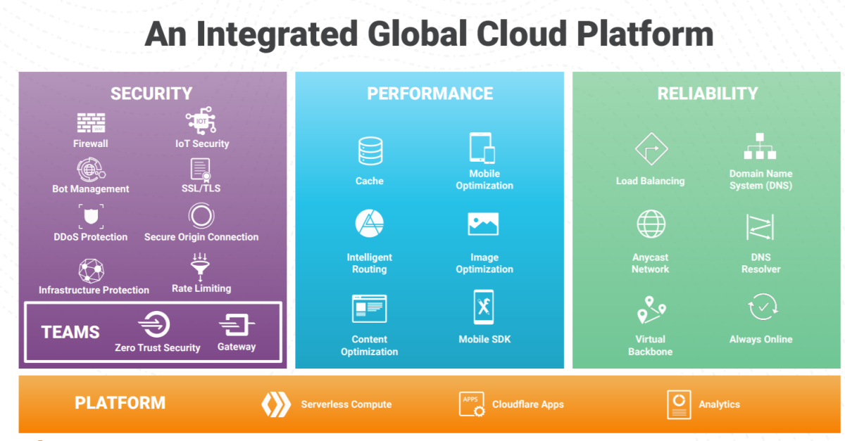 Cloudflare's services at a glance. Source: Cloudflare.