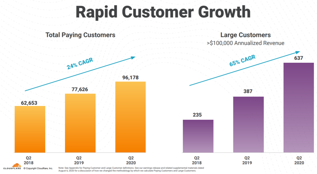 CloudFlare's customer growth. Source: CloudFlare.