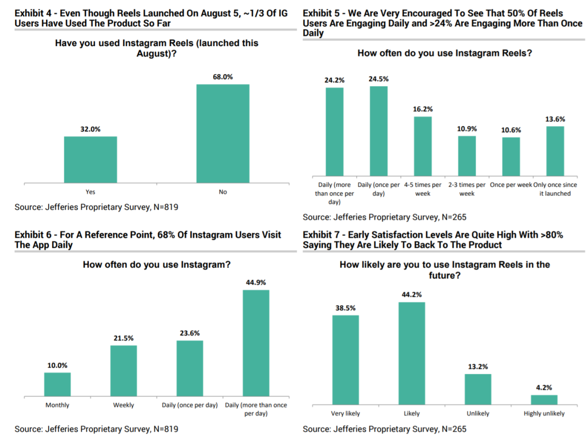 Results from a Jefferies survey of Instagram users. Source: Jefferies.