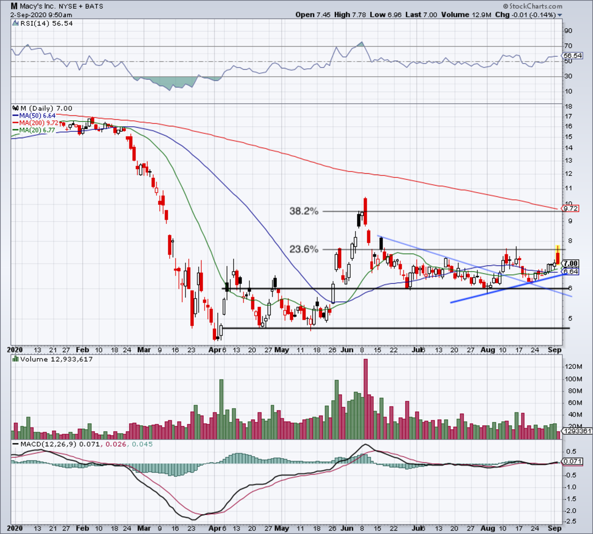 Daily chart of Macy's stock.