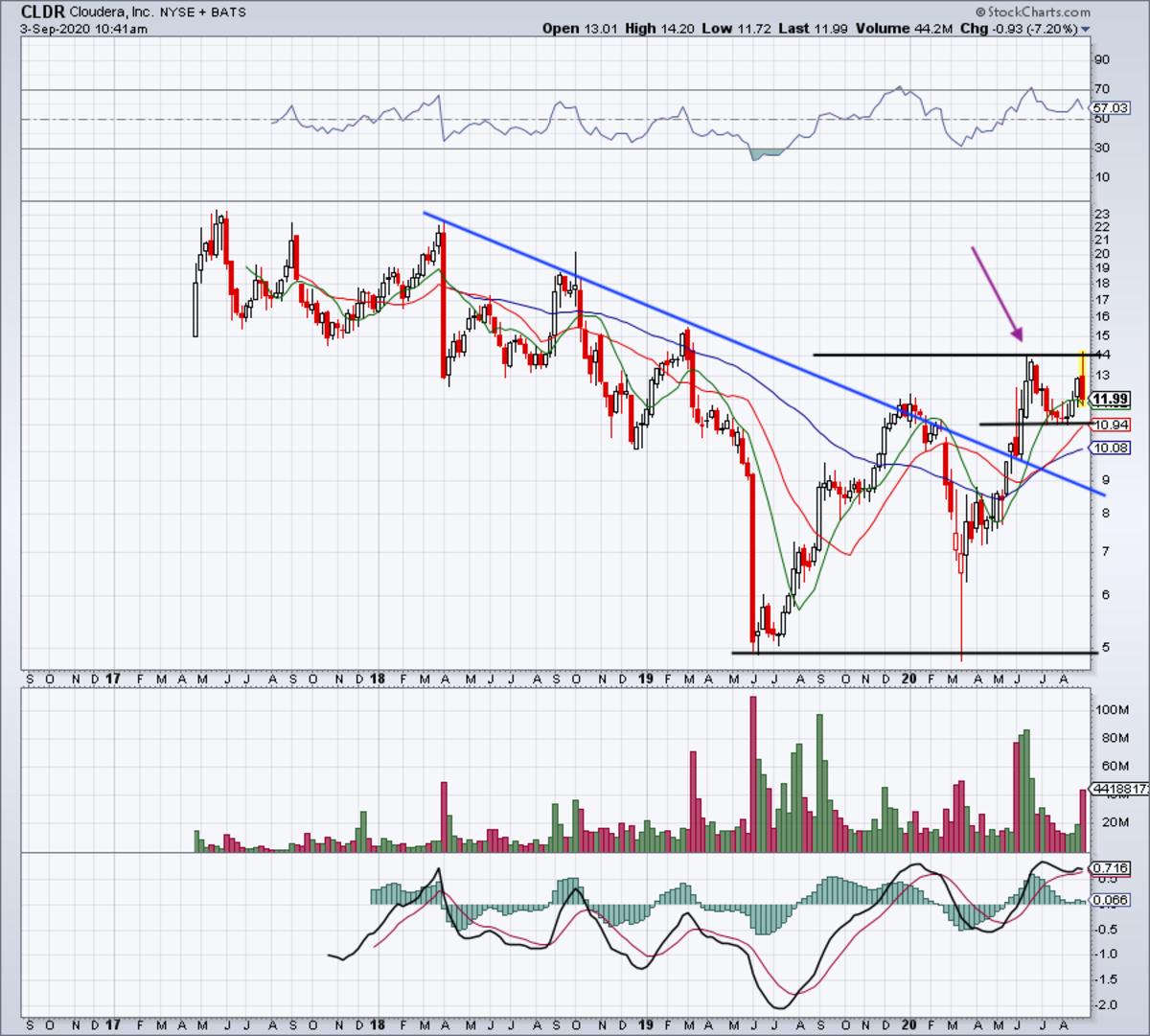 Daily chart of Cloudera stock.