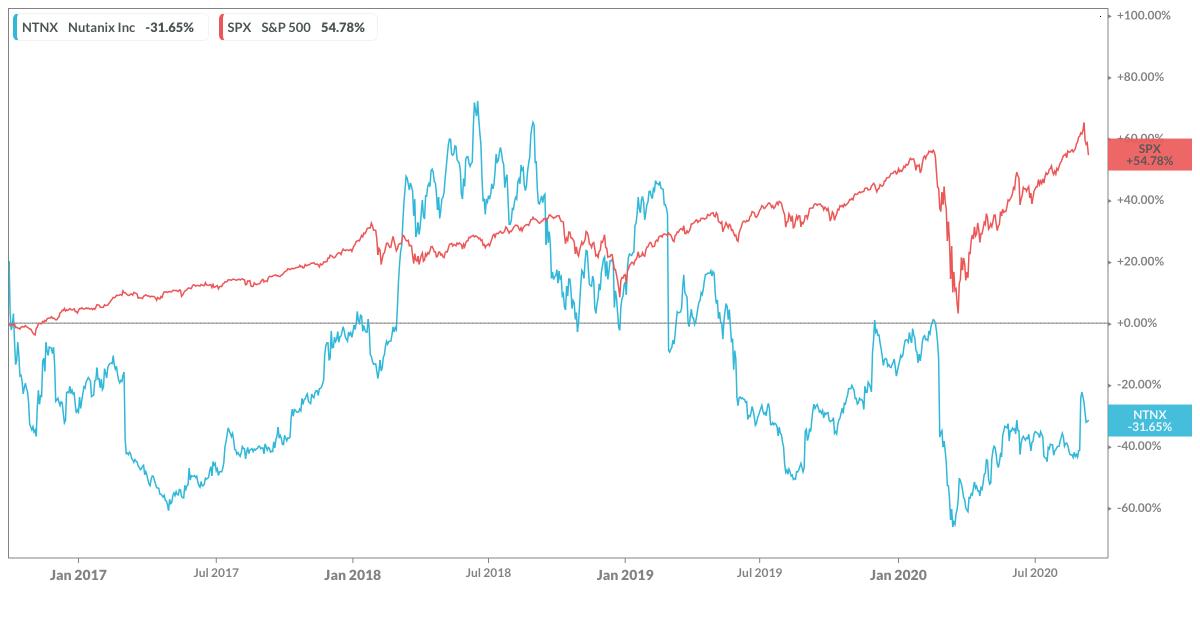 Nutanix performance since IPO