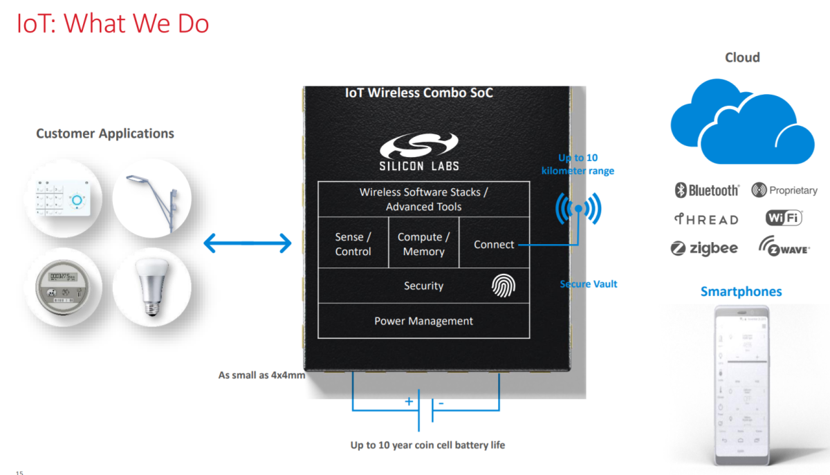 An overview of what Silicon Labs' wireless IoT chips do. Source: Silicon Labs.